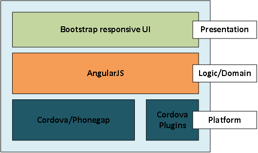 Developing hybrid mobile apps with phonegap angularjs bootstrap developing hybrid mobile apps with phonegap angularjs bootstrap codeproject ccuart Choice Image