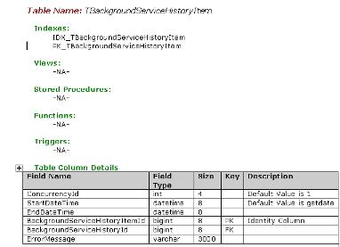 database documentation template - generating data dictionary or database design document