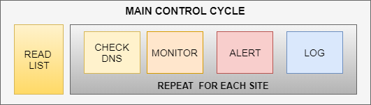 Http-Monitor using Powershell - CodeProject