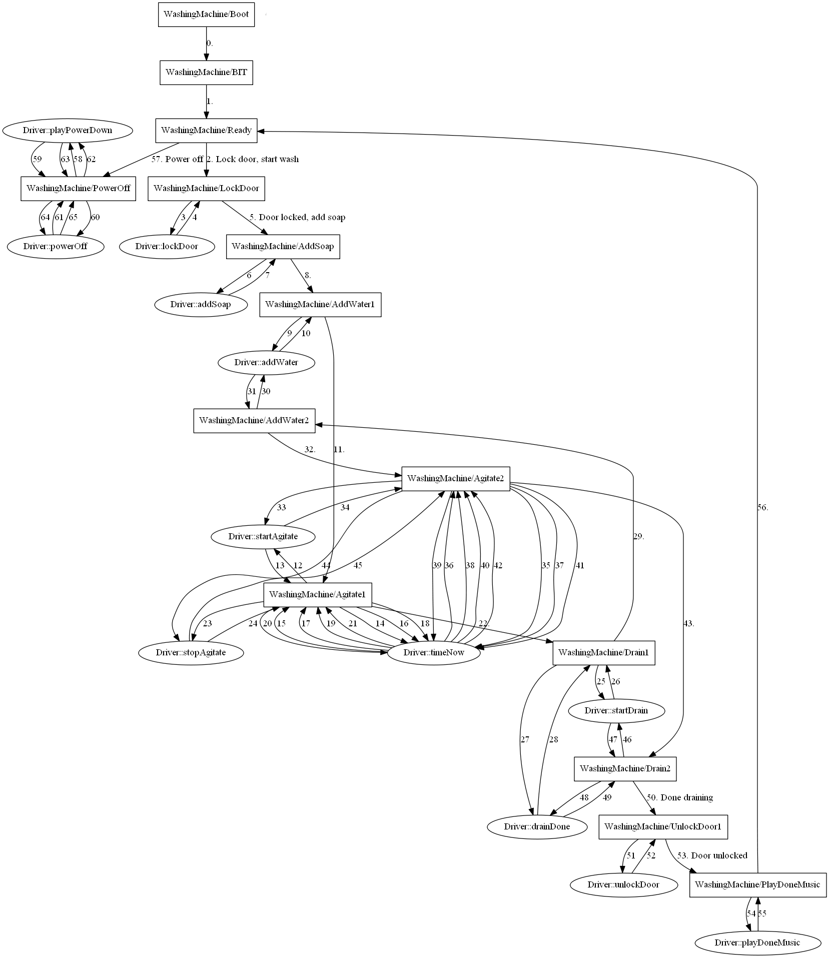 State Machines In C Codeproject Example Finite Machine Diagram Using The Code