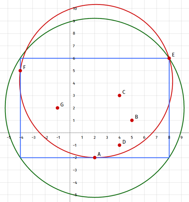 Coding Challenge: Smallest Circle Problem - CodeProject