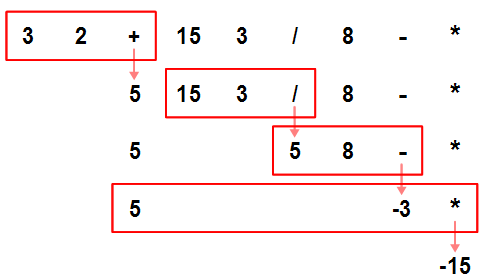 Parsing Math Expressions: Approach towards State of Art