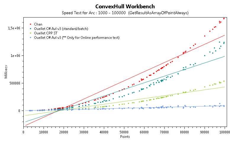 First and Extremely fast Online 2D Convex Hull Algorithm in O(Log h