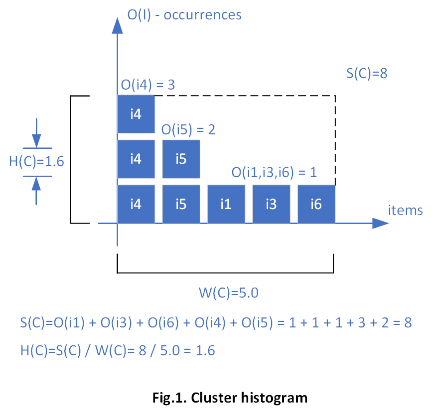 The New Era Of Clustering: CLOPE Algorithm in C# NET