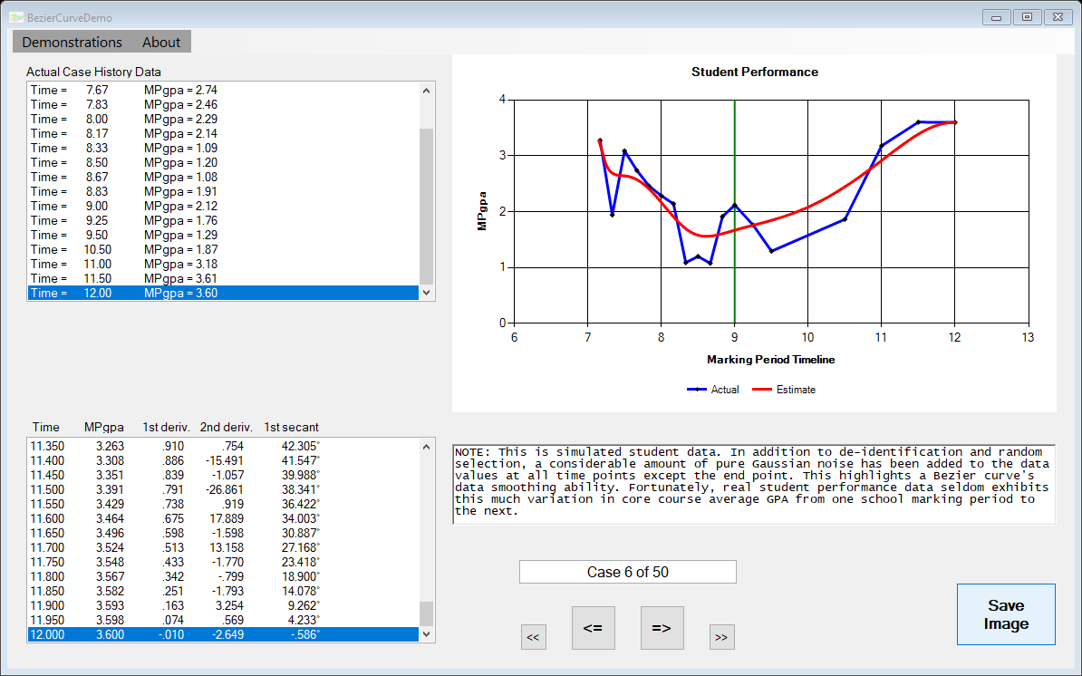 Data Visualizations And Bezier Curves - CodeProject