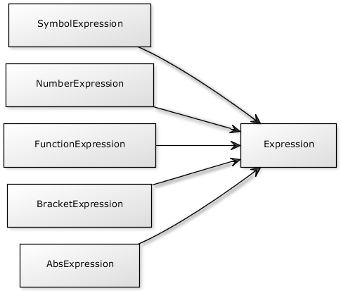 Expression class diagram