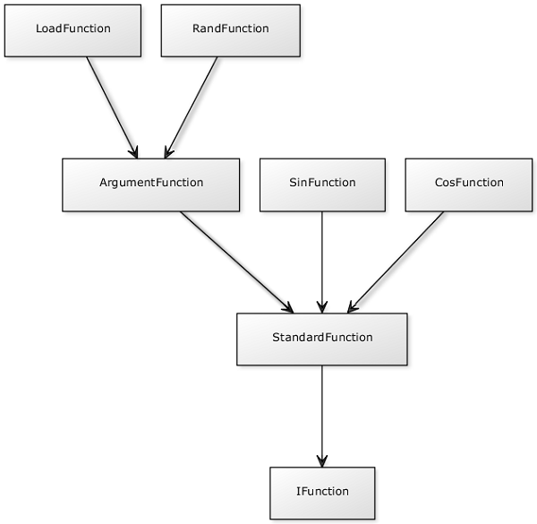 Function class diagram