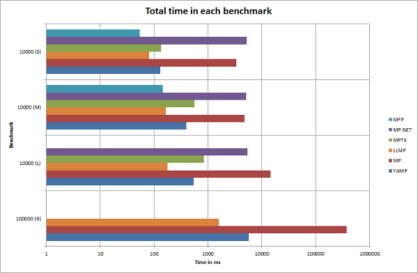 Total time for each benchmark