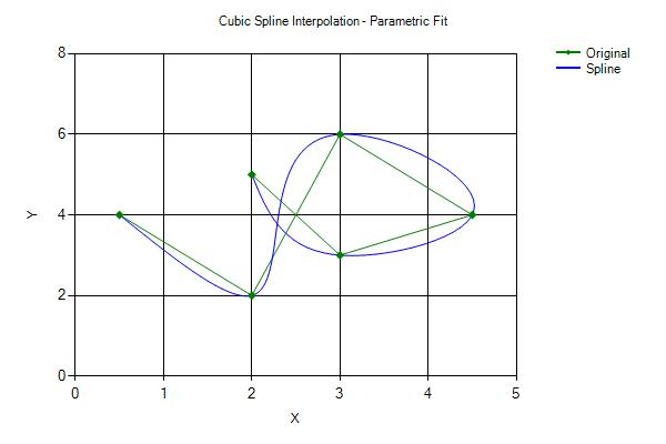 C# Cubic Spline Interpolation - CodeProject