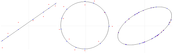 Best-fitting shapes where red dots = input and blue = adjusted.