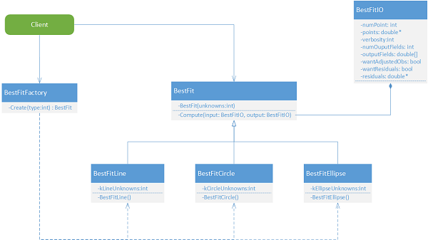 UML class diagram of the best-fit library OO design.