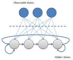 Example of a hidden Markov model