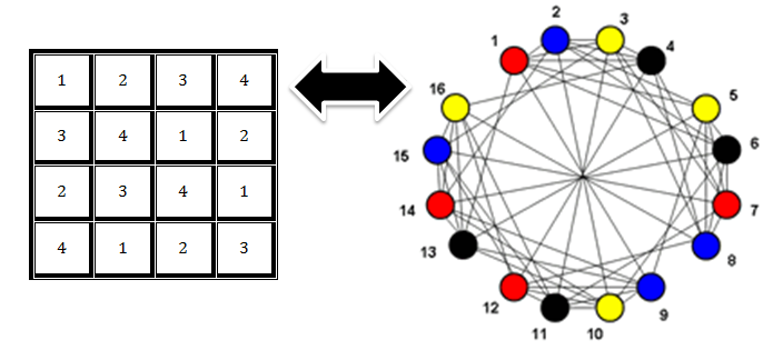 A Sudoku Solver Using Graph Coloring Codeproject