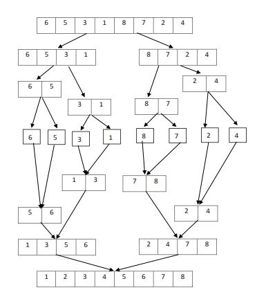 Merge Sort - CodeProject