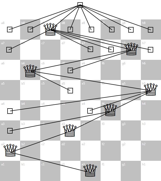 Eight Queens Puzzle Tree Algorithm