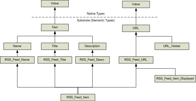 Semantic database concept architecture and implementation folding a semantic database structure altavistaventures Images