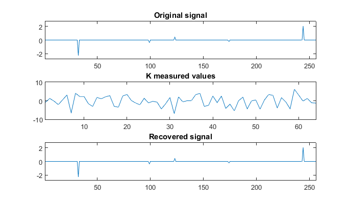 Compressed Sensing Intro & Tutorial w/ Matlab - CodeProject
