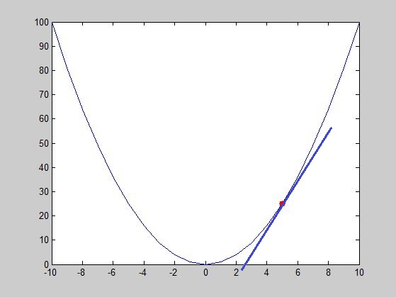 Implementing Gradient Descent to Solve a Linear Regression