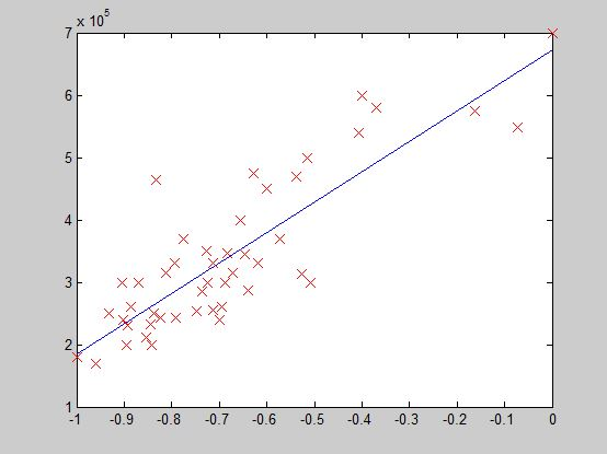 Implementing Gradient Descent to Solve a Linear Regression Problem