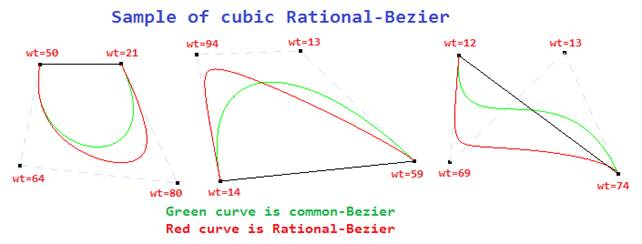 NURBS curve made easy - CodeProject