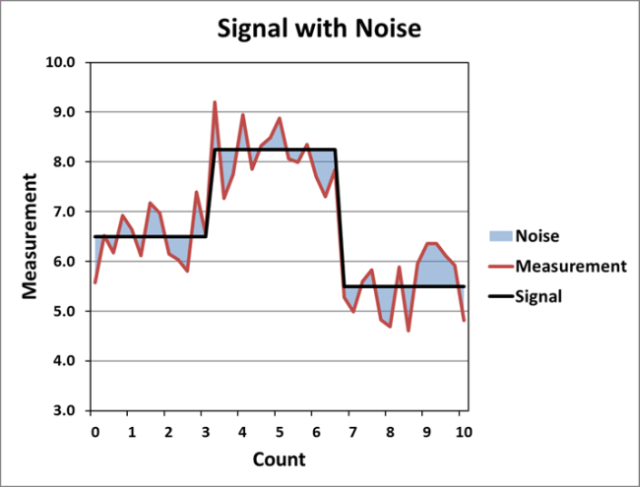 An example signal that contains noise.