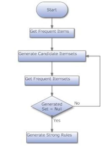 There are several algorithms exists such as Apriori algorithm  association  graph construction  primitive association rule mining