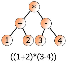 Binary Tree Expression Solver - CodeProject
