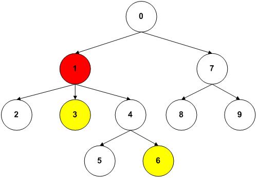 Image result for Find First Ancestor