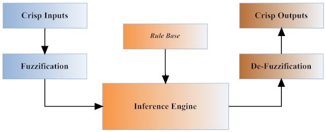 Fuzzinator: A Fuzzy Logic Controller - CodeProject