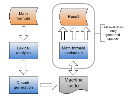 Processing diagram