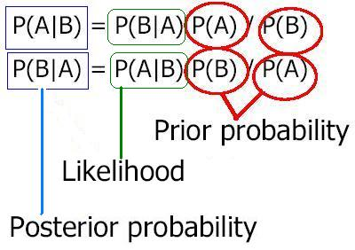 Statistics - Bayes theorem. Confused with the fo... - OpenStudy