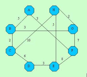 Shortest Path Problem: Dijkstra's Algorithm - CodeProject