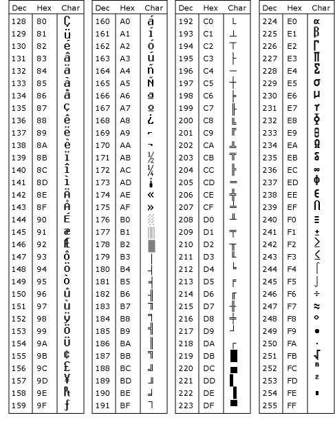 Unicode optical character recognition codeproject for Ascii table 85