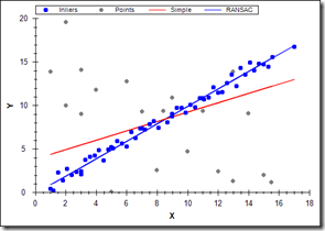 Robust fitting of a simple linear regression model using RANSAC.
