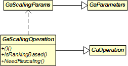 Scaling Operation Interface