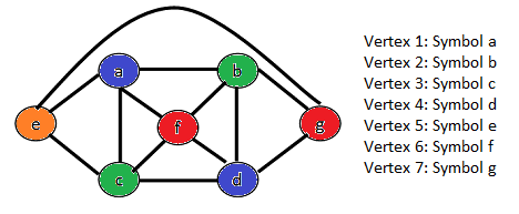 An example of a graph coloring problem and its representation.