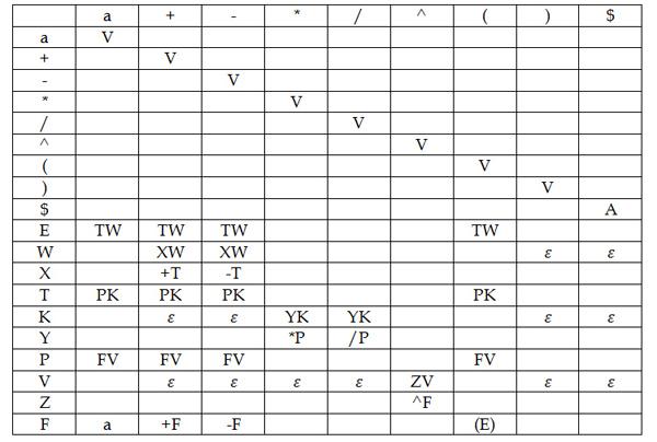 ll mathematical parser