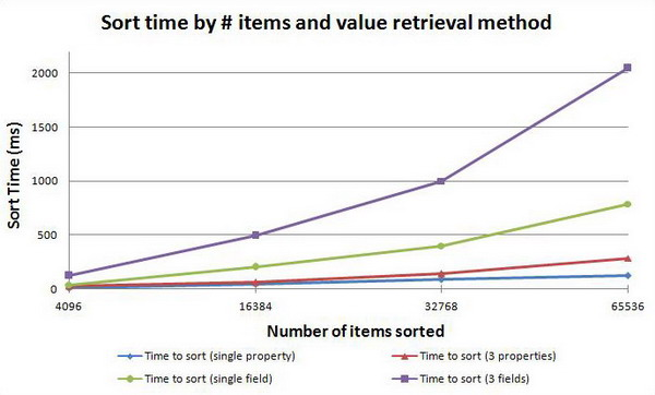 Sort time by # of items and value retrieval method