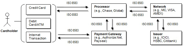 Introduction to ISO 8583 - CodeProject