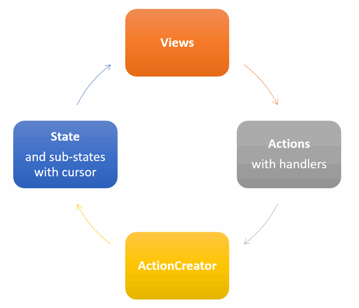 bobflux lifecycle