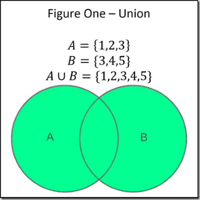Just enough set theory when sets collide part 3 of 3 codeproject generating the union of two sets is quite easy in es6 as the code below illustrates ccuart Choice Image