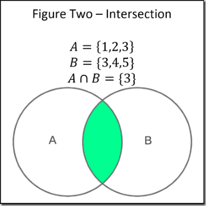 Just enough set theory when sets collide part 3 of 3 codeproject much like union finding the intersection of two sets using the set data structure and primitive types is easy the code below shows how its a matter of ccuart Image collections