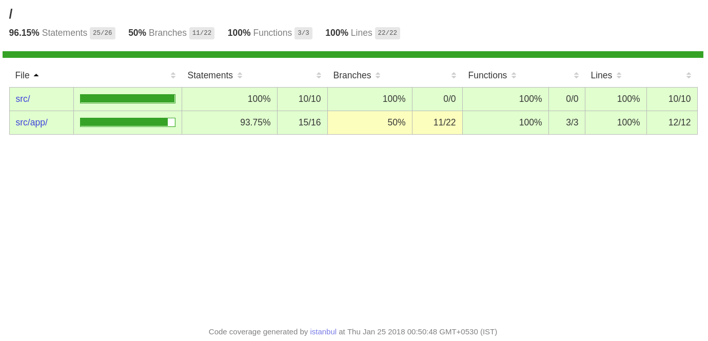 Generating Code coverage reports using Karma
