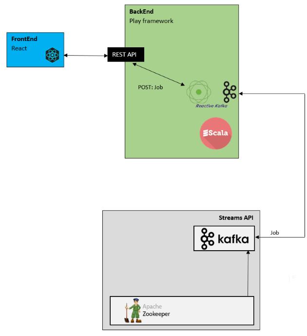 Uber simple uber app written using loads of stuffz - CodeProject