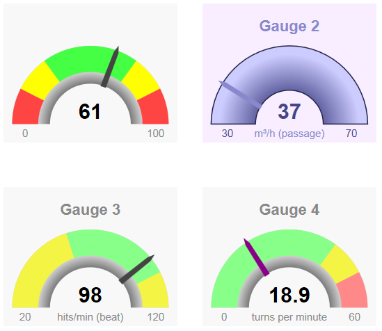 A Universal Gauge For Your Web Dashboard Codeproject
