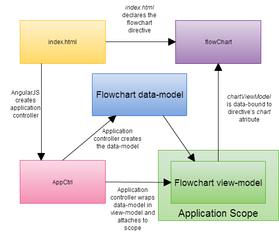 Implementing a flowchart with svg and angularjs codeproject ccuart Gallery