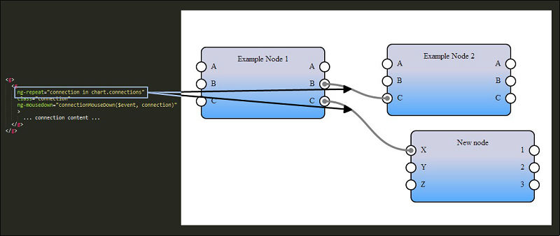 Implementing a Flowchart with SVG and AngularJS - CodeProject