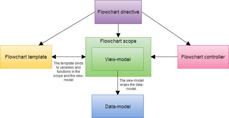 Implementing a flowchart with svg and angularjs codeproject the flowchart directive and controller are defined in flowchartdirectivejs under the flowchart directory the first line defines the angularjs module ccuart