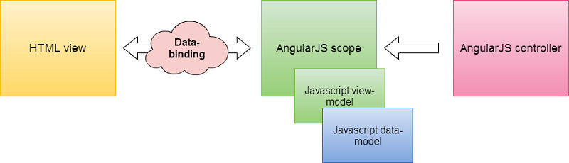 Implementing a flowchart with svg and angularjs codeproject the controller sets up a scope the scope contains variables that are data bound to the html view in the flowchart application the scope contains a ccuart