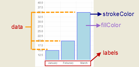 Creating Charts using Chart js in Websites - CodeProject